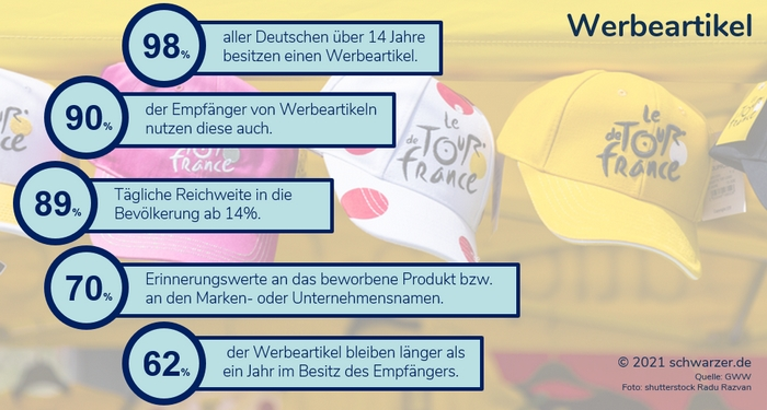 Infografik: Werbeartikel Facts von Reichweite bis Erinnerungswerte für marke, Produkt, Unternehmen